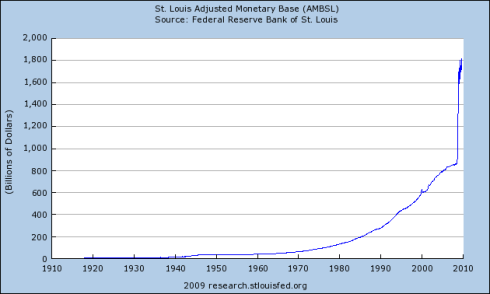 US Money Supply 1910 to Present