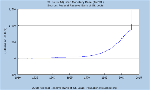 Growth in US Money Supply 1910 - Present